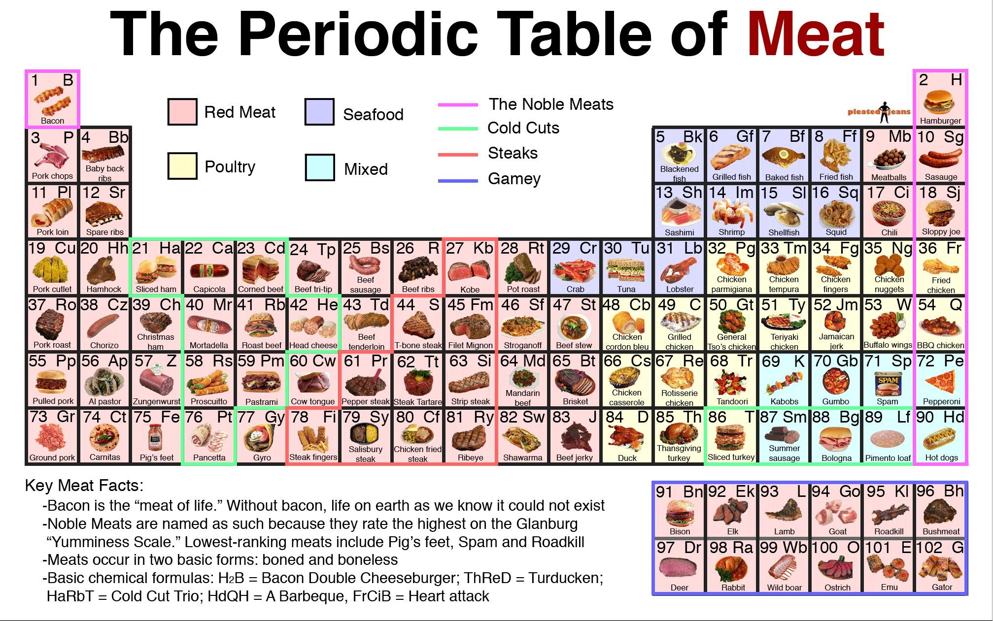 Periodic table of meat hints tips and tricks hints resized image gamestrikefo Images